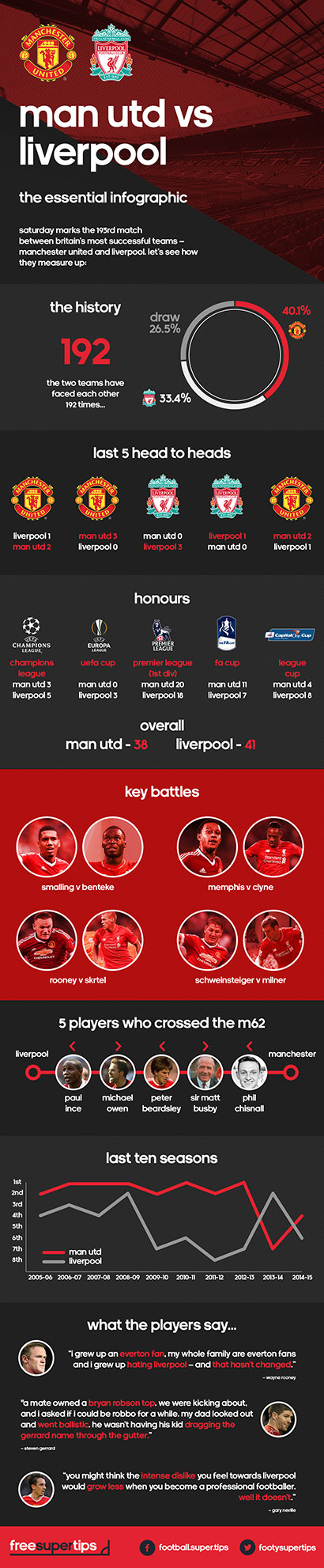 Check Out The Key Stats As United Face Liverpool