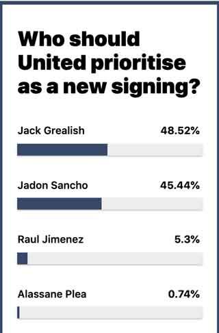 Best Signing Poll
